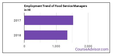 Food Service Managers in HI Employment Trend