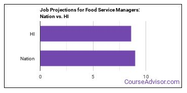 Job Projections for Food Service Managers: Nation vs. HI