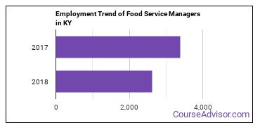 Food Service Managers in KY Employment Trend