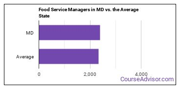 Food Service Managers in MD vs. the Average State