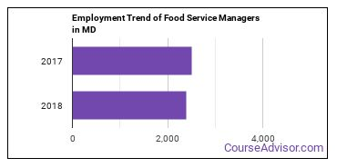 Food Service Managers in MD Employment Trend