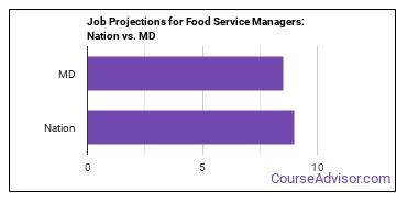 Job Projections for Food Service Managers: Nation vs. MD