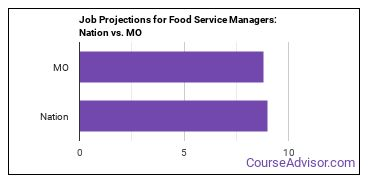 Job Projections for Food Service Managers: Nation vs. MO