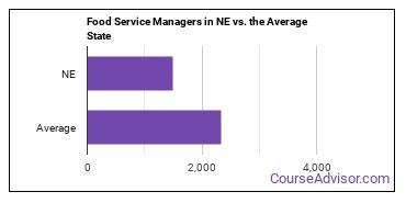 Food Service Managers in NE vs. the Average State