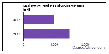 Food Service Managers in NE Employment Trend