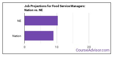 Job Projections for Food Service Managers: Nation vs. NE