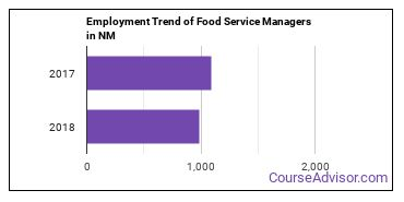 Food Service Managers in NM Employment Trend