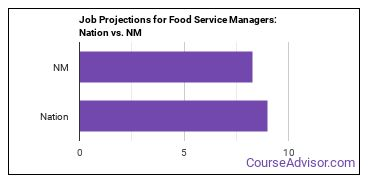 Job Projections for Food Service Managers: Nation vs. NM