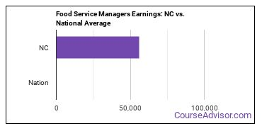 Food Service Managers Earnings: NC vs. National Average