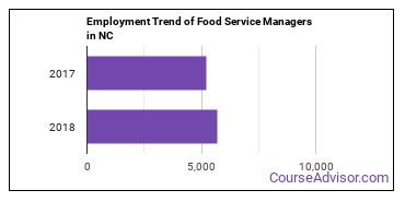 Food Service Managers in NC Employment Trend