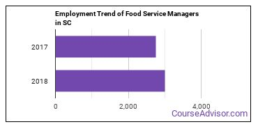 Food Service Managers in SC Employment Trend