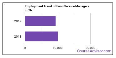 Food Service Managers in TN Employment Trend