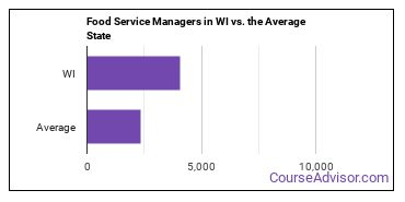 Food Service Managers in WI vs. the Average State