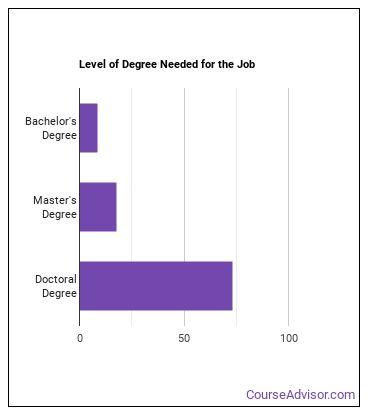 Foreign Language & Literature Professor Degree Level