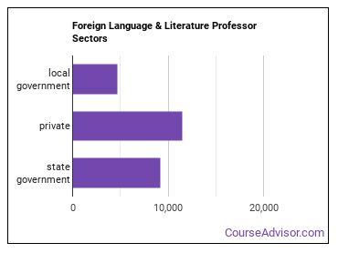 Foreign Language & Literature Professor Sectors