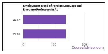 Foreign Language and Literature Professors in AL Employment Trend