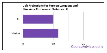 Job Projections for Foreign Language and Literature Professors: Nation vs. AL