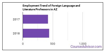 Foreign Language and Literature Professors in AZ Employment Trend