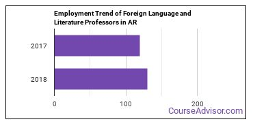 Foreign Language and Literature Professors in AR Employment Trend