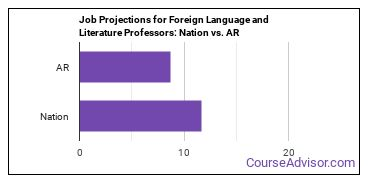 Job Projections for Foreign Language and Literature Professors: Nation vs. AR