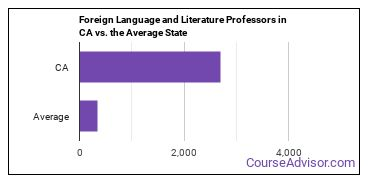 Foreign Language and Literature Professors in CA vs. the Average State