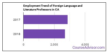 Foreign Language and Literature Professors in CA Employment Trend