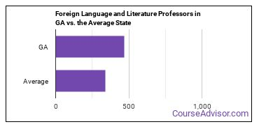 Foreign Language and Literature Professors in GA vs. the Average State