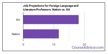 Job Projections for Foreign Language and Literature Professors: Nation vs. GA