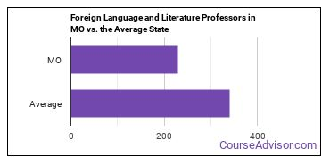Foreign Language and Literature Professors in MO vs. the Average State