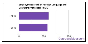 Foreign Language and Literature Professors in MO Employment Trend