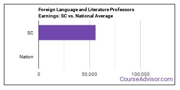 Foreign Language and Literature Professors Earnings: SC vs. National Average