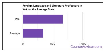 Foreign Language and Literature Professors in WA vs. the Average State