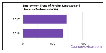 Foreign Language and Literature Professors in WA Employment Trend