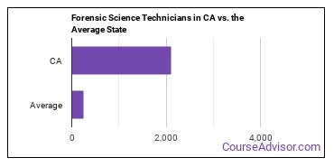 Forensic Science Technicians in CA vs. the Average State