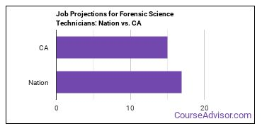 Job Projections for Forensic Science Technicians: Nation vs. CA