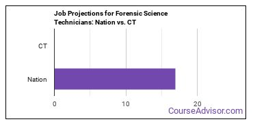 Job Projections for Forensic Science Technicians: Nation vs. CT