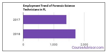 Forensic Science Technicians in FL Employment Trend