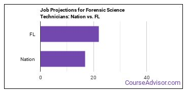 Job Projections for Forensic Science Technicians: Nation vs. FL