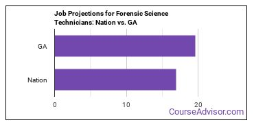 Job Projections for Forensic Science Technicians: Nation vs. GA