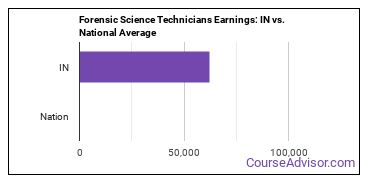 Forensic Science Technicians Earnings: IN vs. National Average