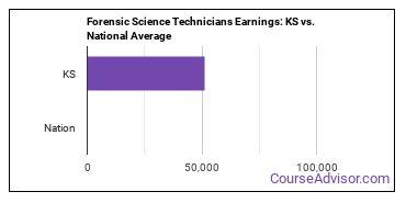 Forensic Science Technicians Earnings: KS vs. National Average