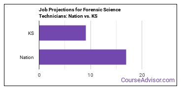 Job Projections for Forensic Science Technicians: Nation vs. KS