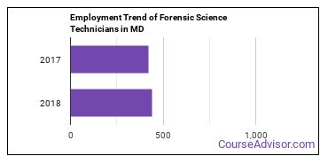Forensic Science Technicians in MD Employment Trend