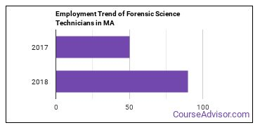 Forensic Science Technicians in MA Employment Trend