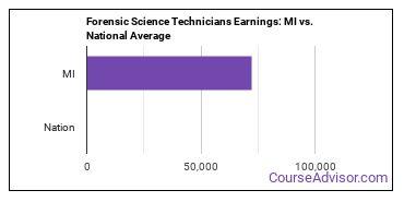 Forensic Science Technicians Earnings: MI vs. National Average