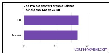 Job Projections for Forensic Science Technicians: Nation vs. MI