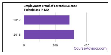 Forensic Science Technicians in MO Employment Trend