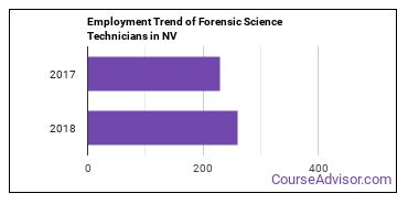 Forensic Science Technicians in NV Employment Trend