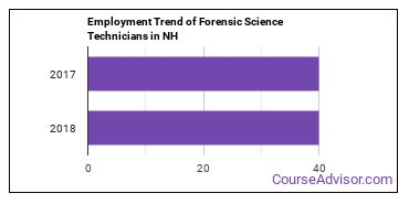 Forensic Science Technicians in NH Employment Trend