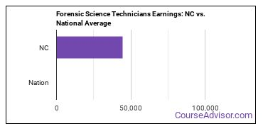 Forensic Science Technicians Earnings: NC vs. National Average